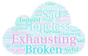 wordle of emotions about miscarriage including exhausting, broken, sad, hopeless